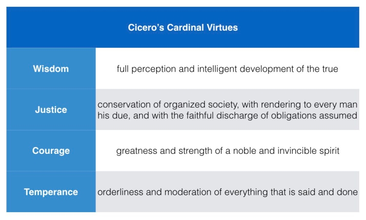 062_cicero-cardinal-virtues