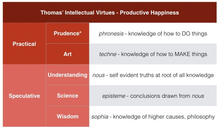 071_thomas-intellectual-virtues