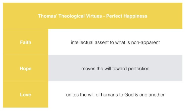 073_thomas-theological-virtues